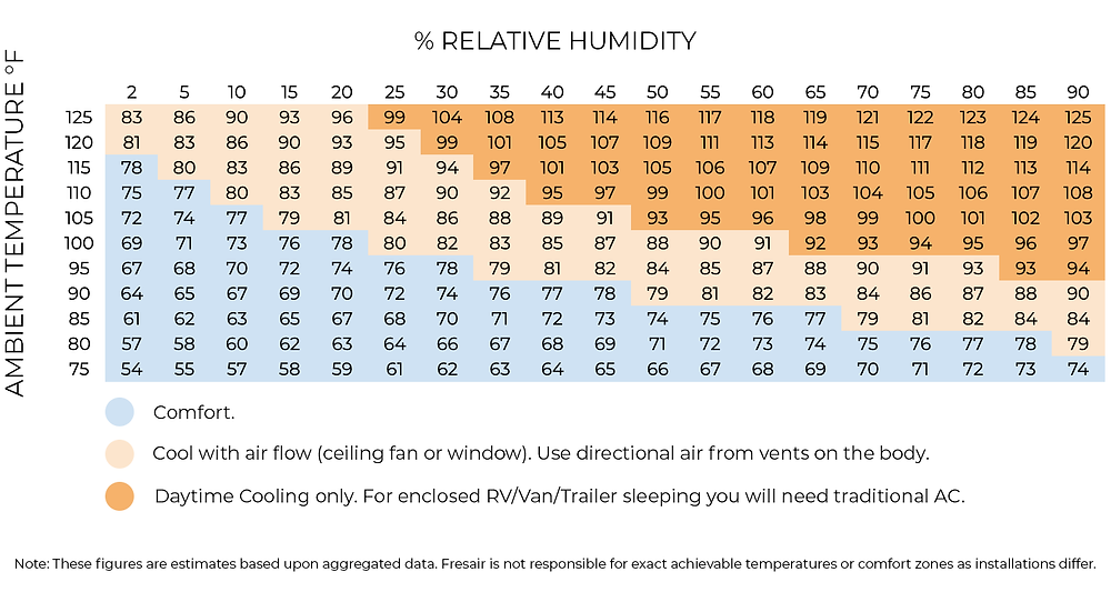 """A table with % Relative Humidity on the horizontal axis and Ambient Temperature in Fahrenheit on the vertical axis and different shading for """"comfort"""" """"supplemental ventilation for comfort"""" """"when you need an A/C"""" categories"""