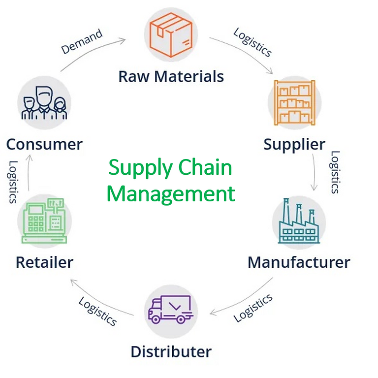 A&I Webinar - Supply Chain Management