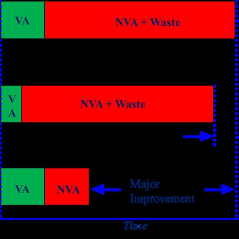 A+I Webinar: Value Based Improvement