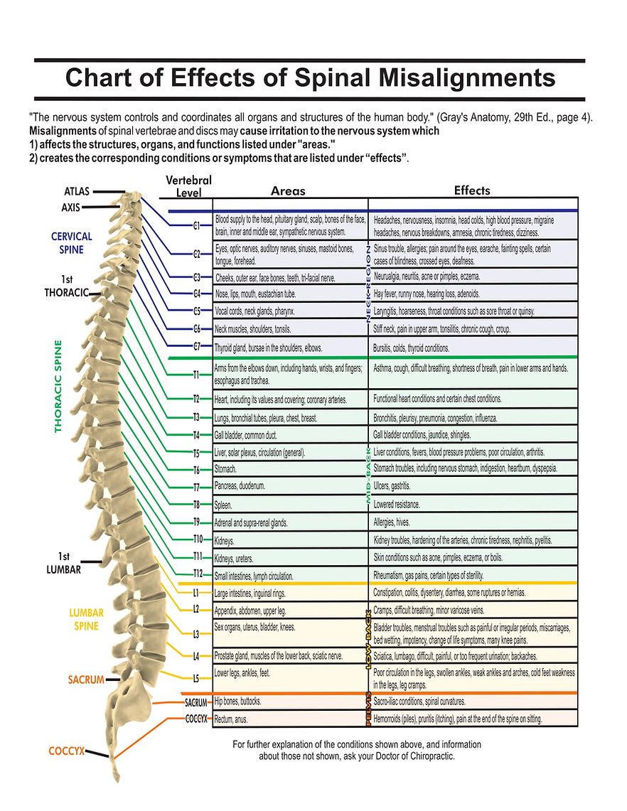 chartofeffectsofspinalmisalignments-1.png