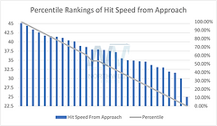 Percentile Ranking of Hit from Approach