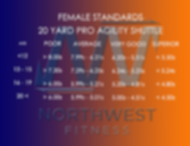 Female Pro Agility Standards