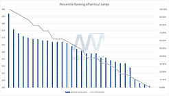 Percentile Ranking of Approach Jumps