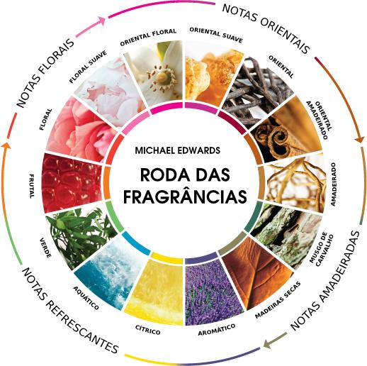 fragrâncias-famílias-olfativas