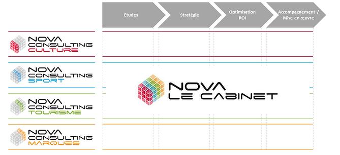 Nova Consulting Cabinet
