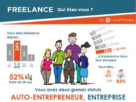 Freelance – Qui êtes-vous ?