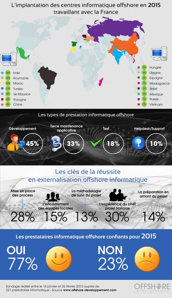 Infographie Implantation offshore 2015