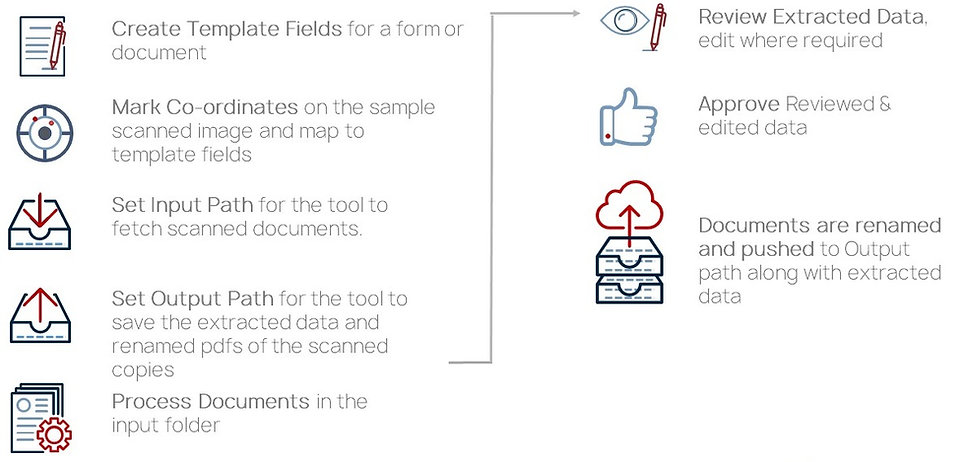Complete Data Extraction Process in DET