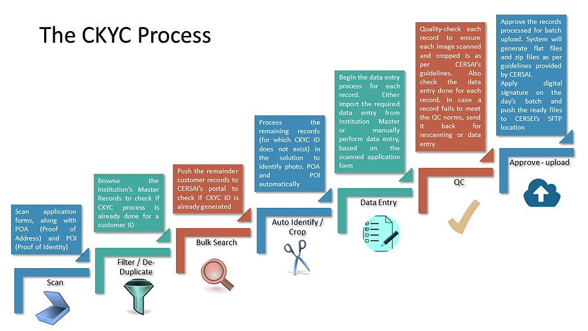CKYC Process.jpg
