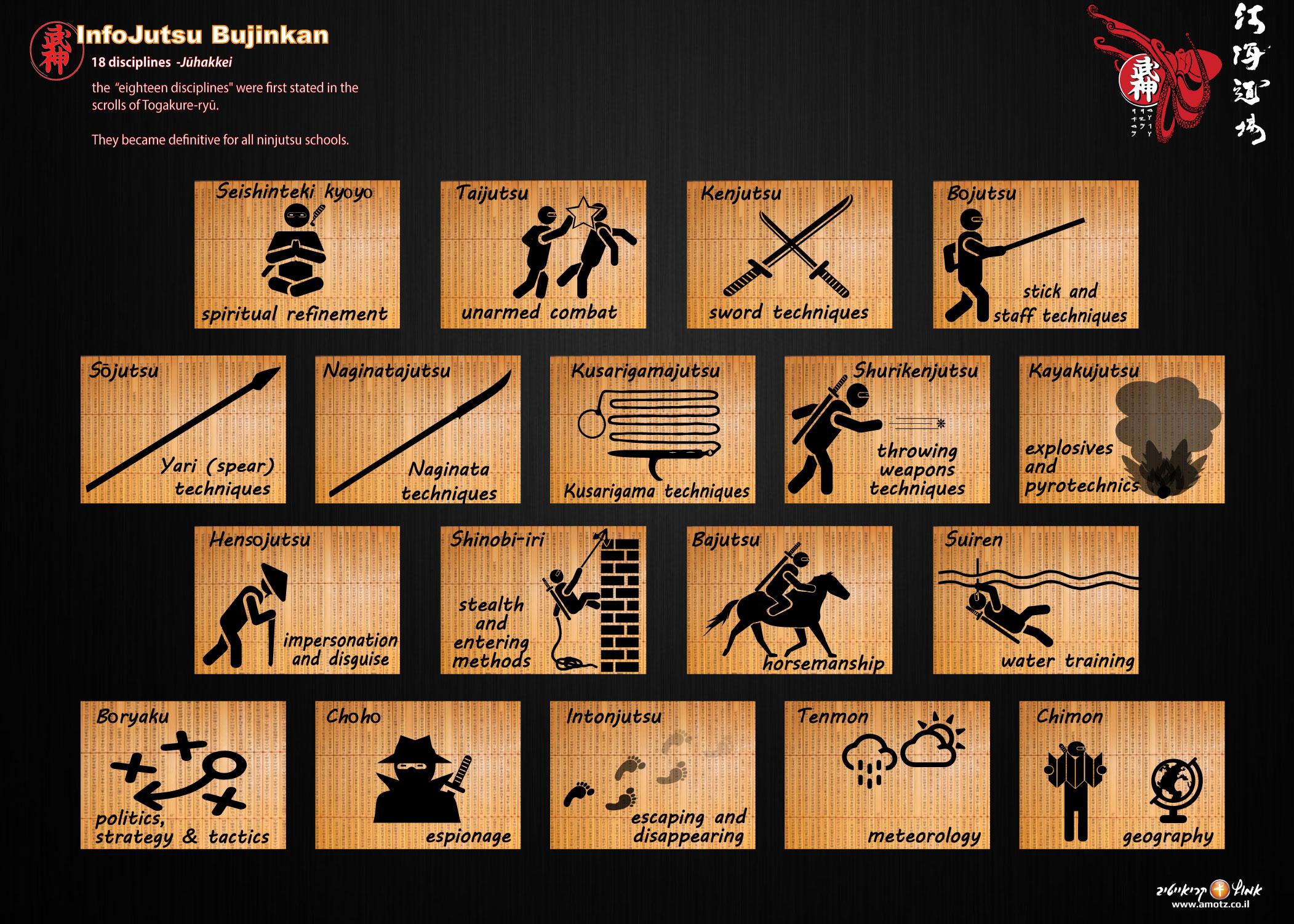 18 disciplines