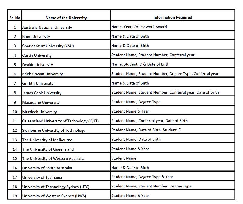 Uni List.png