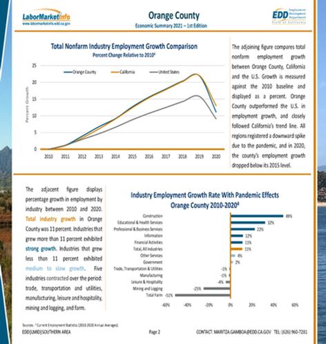 Orange County Economic Summary 2021 (Mar