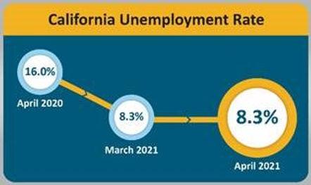 California Unemployment Rate April 2021.