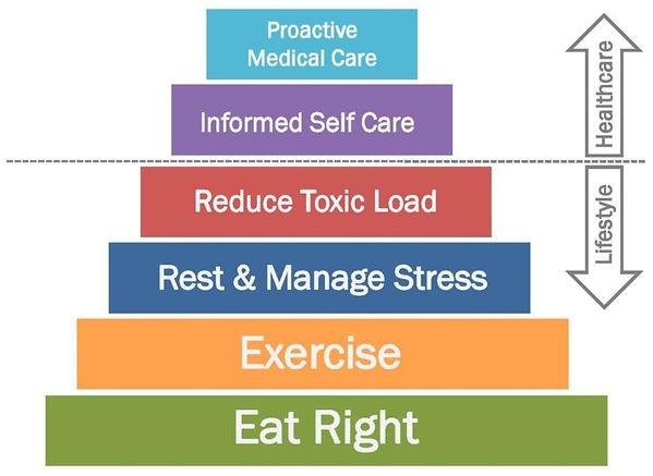 health-pyramid.jpg