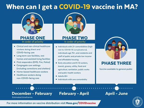 MA Vaccine Phase Plan