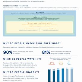 Facebook onderzoek video gedrag op Watch