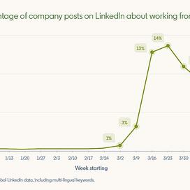 Linkedin publiceert inzicht in Covid-19 trends