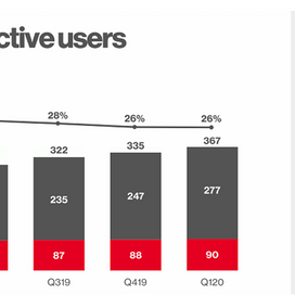 De groei van Pinterest april 2020