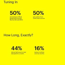 Snapchat brengt inzicht in Jongeren en Corona