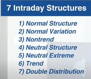 7 Intraday Structure Lists.png