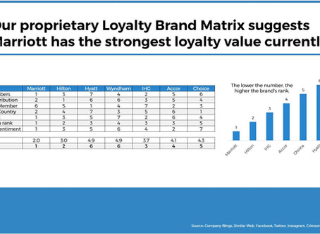Marriott Shows Strength in Loyalty But Skift Research Underscores Hospitality's Challenges