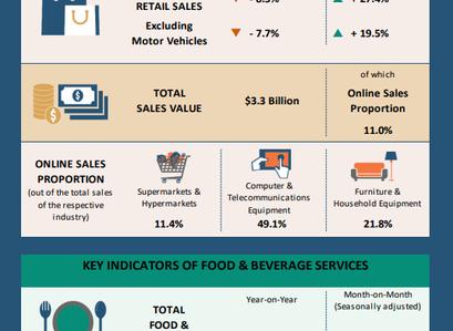 Singapore F&B Services Index 2020