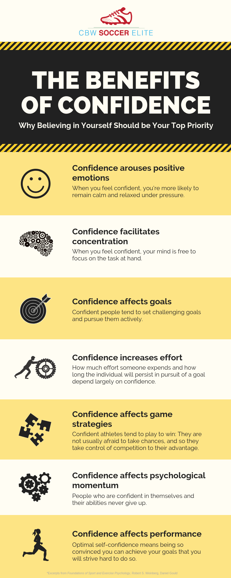 CBW Soccer Elite 7 Benefits of Self-Confidence