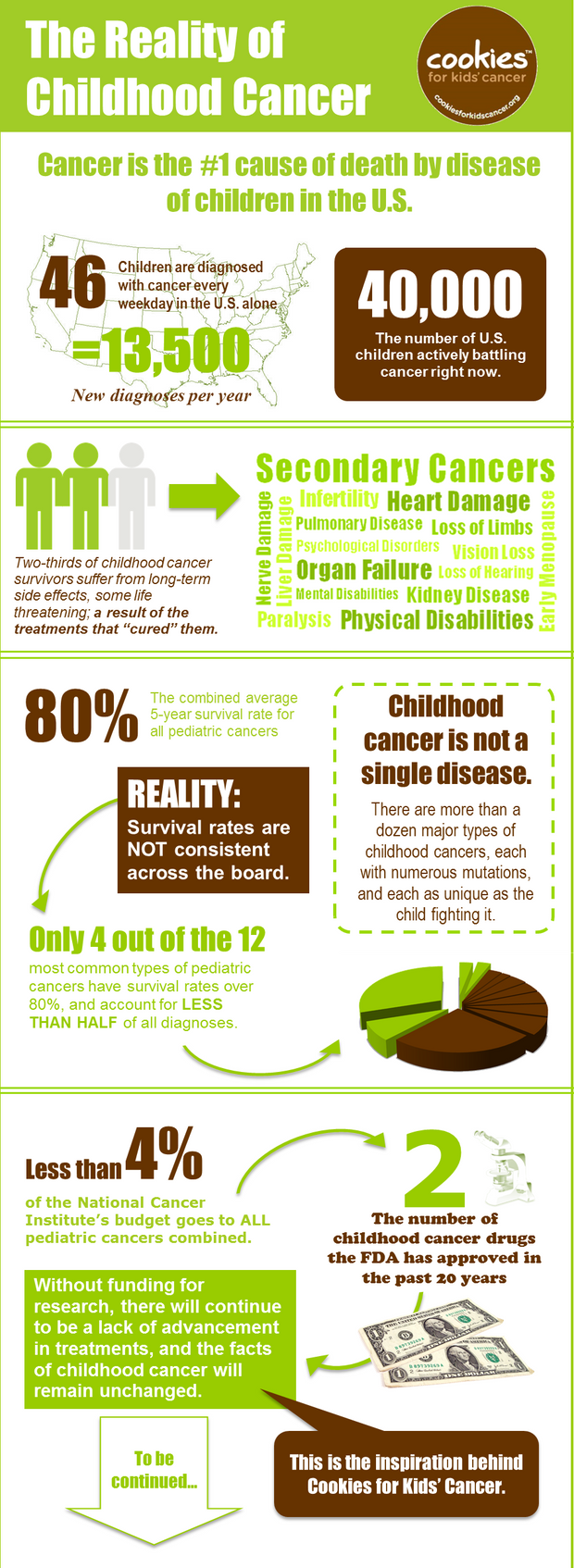 http://www.cookiesforkidscancer.org/v/vspfiles/assets/images/childhood%20cancer%20infographic.png