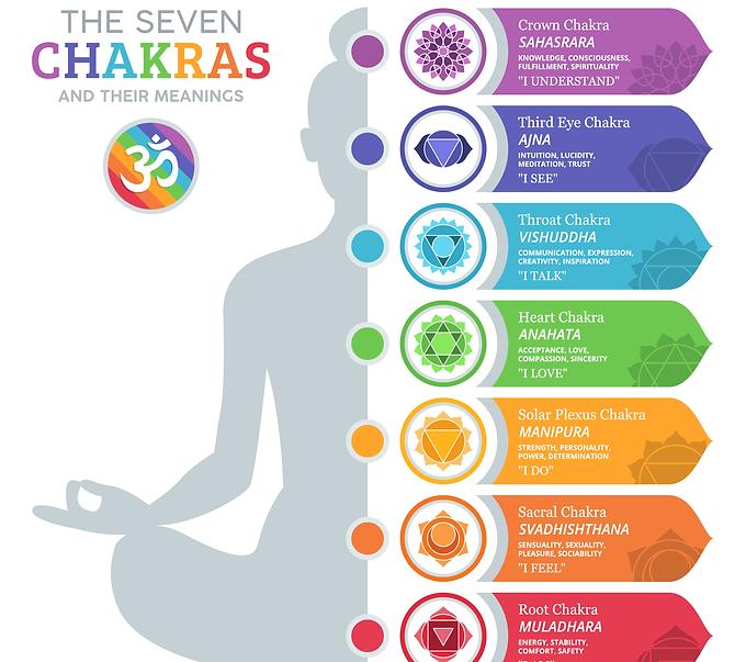 Chakra Chart.png