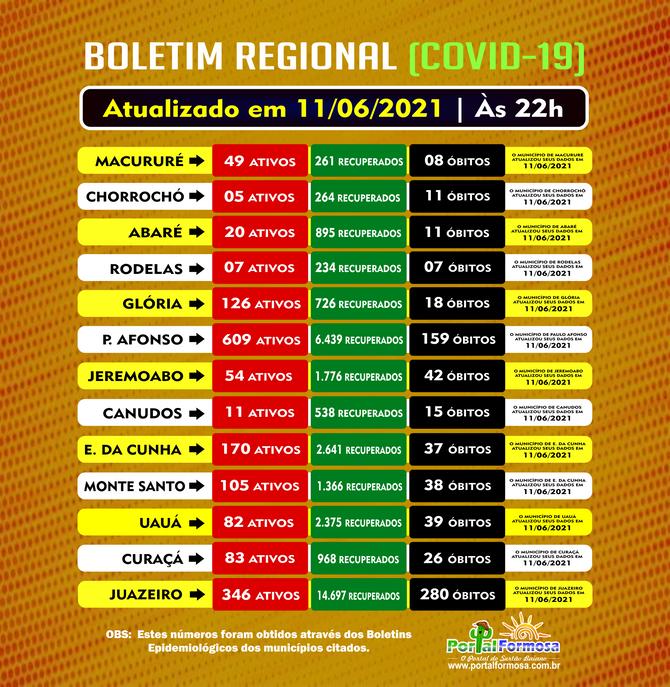 Boletim Regional: números da Covid-19 em Macururé, Chorrochó, Abaré, Rodelas, Canudos, Uauá e região