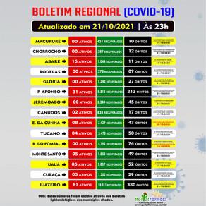 Veja como estão os números da Covid-19 em Abaré, Macururé, Euclides, Uauá, Canudos, Glória e região