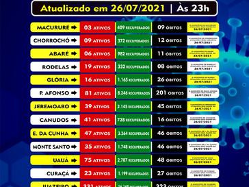 Números da Covid-19 em Abaré, Glória, Jeremoabo, Euclides, Uauá, Curaçá, Macururé, Canudos e região