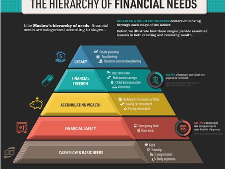 Пирамида финансовых потребностей