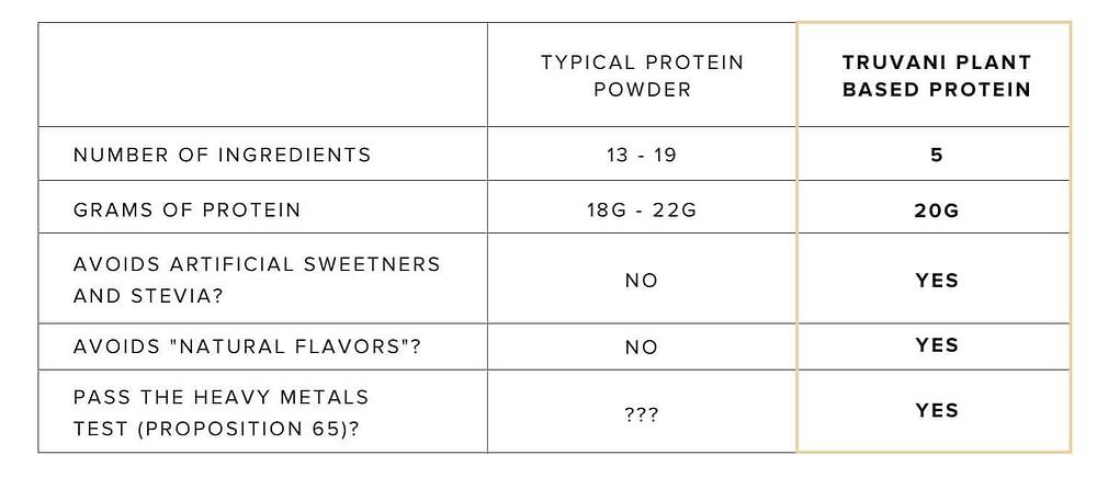typical protein powder vs truvani protein powder