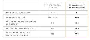 typical protein powder vs truvani protein powder