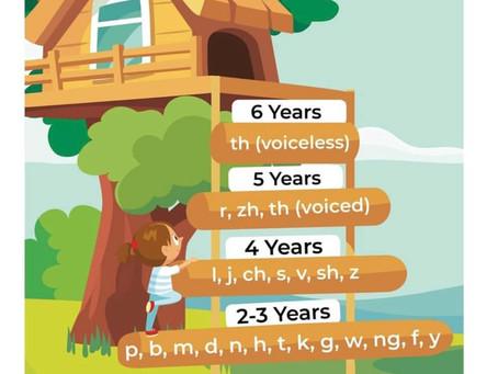 Speech Milestones