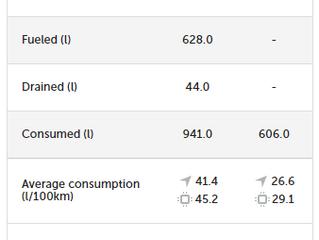Ændringer i brændstofs Analyse panel