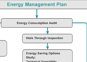 Energy management services total utility management conservation energy utility management plans publicscrutiny Gallery