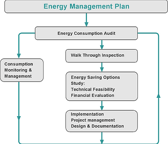 Energy management plans utility efficiency industrial green solution back to energy management services publicscrutiny Gallery