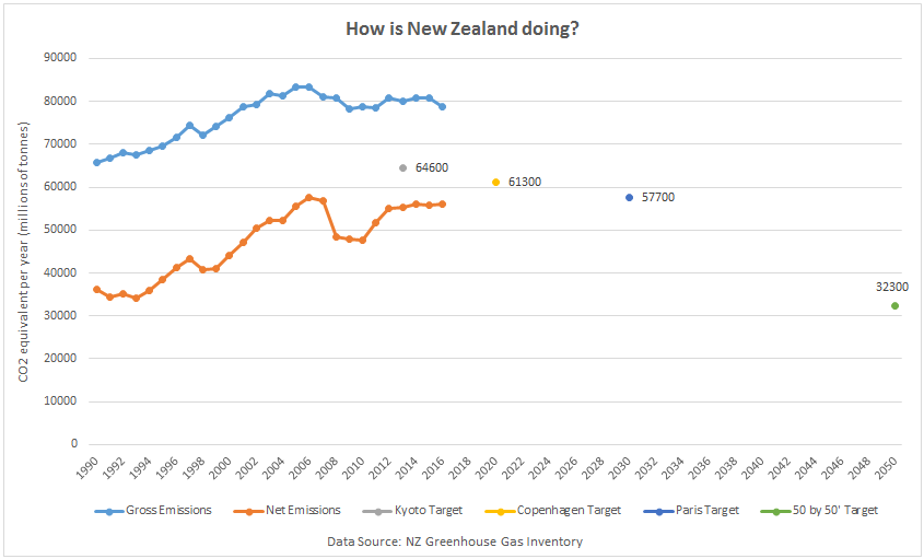 Tracking Progress Towards NZ Emissions Targets