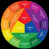 colour wheel1.png