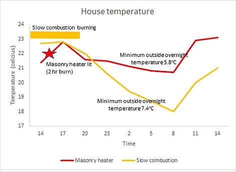 Masonry heater vs slow combustion.jpg