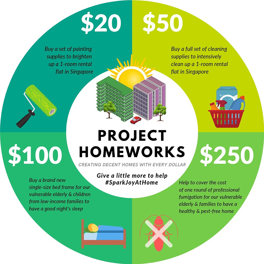 Project HomeWorks Donation Impact