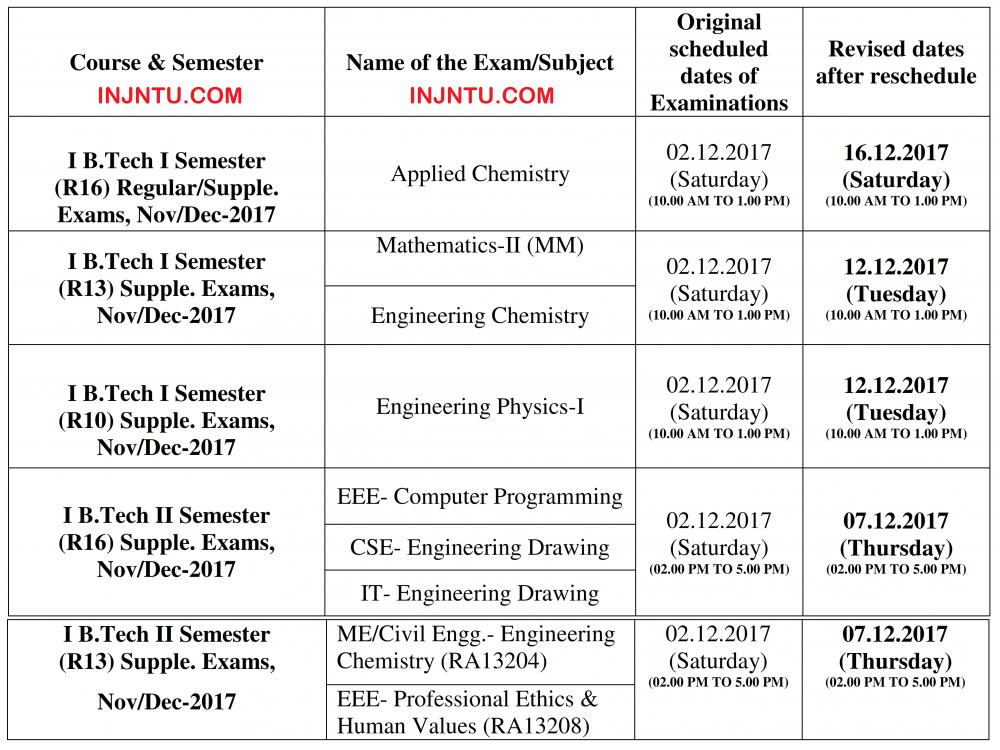 JNTUK Revised Dates Of 2nd December 2017 Postponed Examinations.