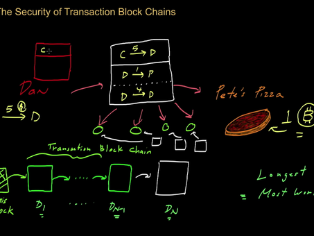 How Does Bitcoin Security Work