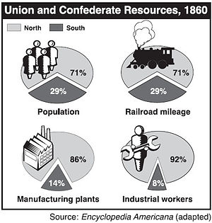 civl war statistics
