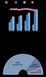 선교작정헌금통계그래프.png