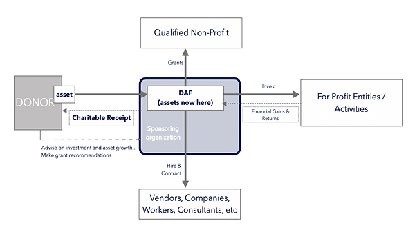 DAF Process.png