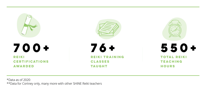 Infographic for about page with REIKI training hours.png