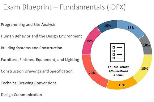 IDFX Study Group